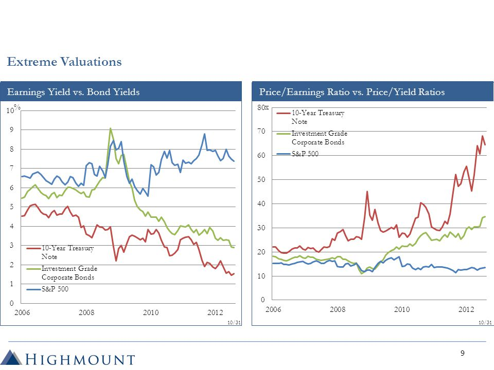 Price/Earnings Ratio vs. Price/Yield RatiosEarnings Yield vs.