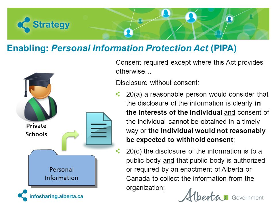 Enabling: Personal Information Protection Act (PIPA) Consent required except where this Act provides otherwise… Disclosure without consent: 20(a) a reasonable person would consider that the disclosure of the information is clearly in the interests of the individual and consent of the individual cannot be obtained in a timely way or the individual would not reasonably be expected to withhold consent; 20(c) the disclosure of the information is to a public body and that public body is authorized or required by an enactment of Alberta or Canada to collect the information from the organization; Personal Information Private Schools