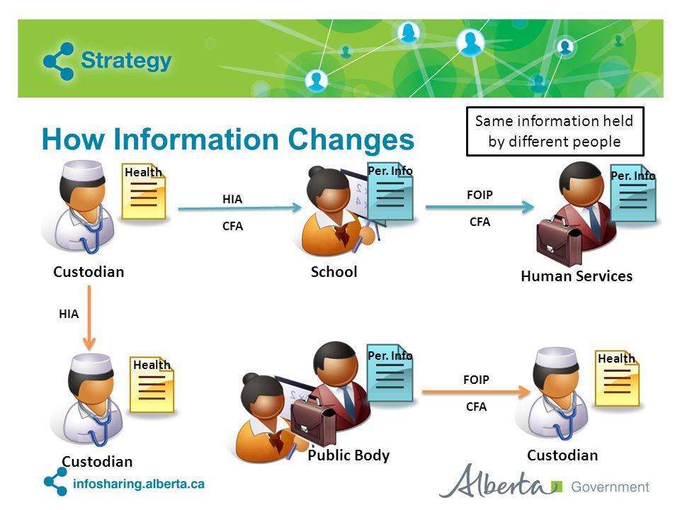 How Information Changes Health Custodian Health Custodian HIA School Public Body HIA CFA FOIP CFA Human Services Per. Info Same information held by di