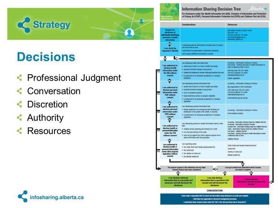 Decisions Professional Judgment Conversation Discretion Authority Resources