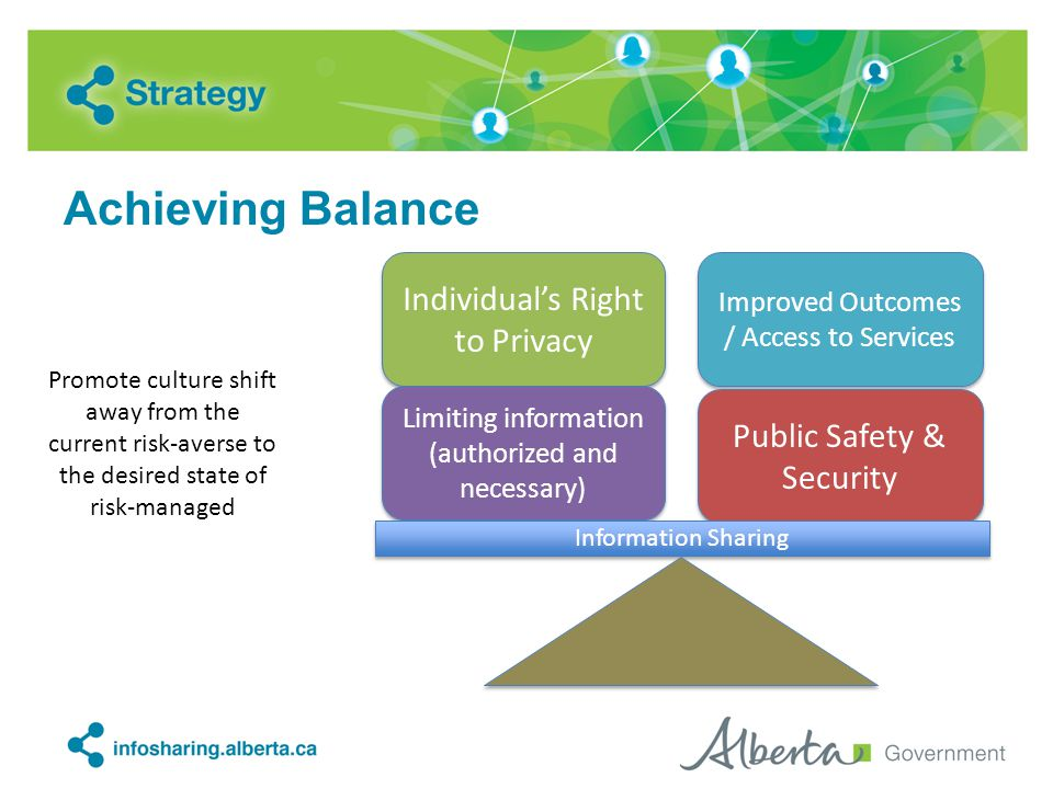 Achieving Balance Individual's Right to Privacy Improved Outcomes / Access to Services Limiting information (authorized and necessary) Public Safety & Security Information Sharing Promote culture shift away from the current risk-averse to the desired state of risk-managed
