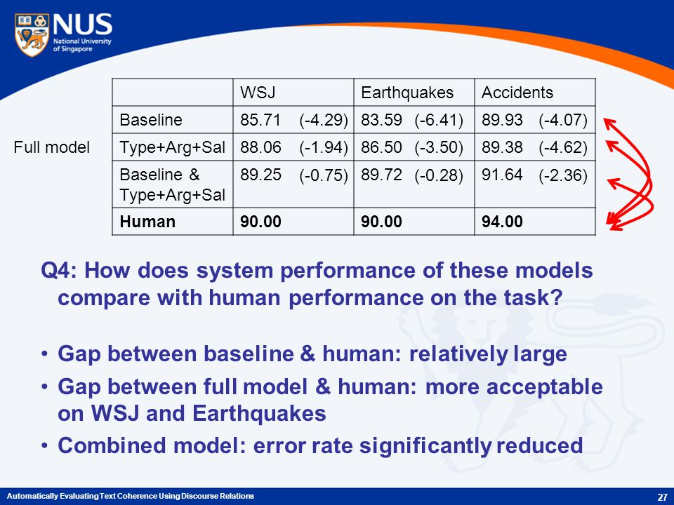 Q4: How does system performance of these models compare with human performance on the task.