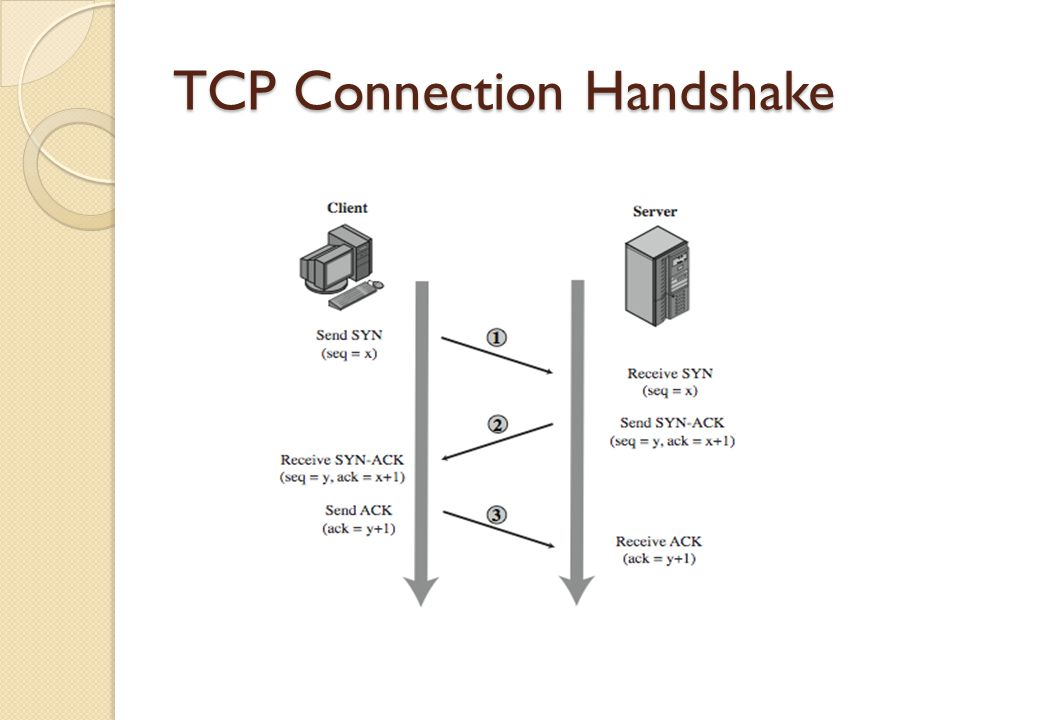 TCP Connection Handshake