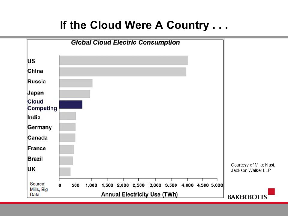 If the Cloud Were A Country... Courtesy of Mike Nasi, Jackson Walker LLP