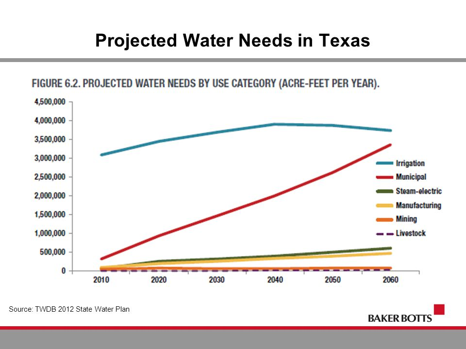 Projected Water Needs in Texas Source: TWDB 2012 State Water Plan