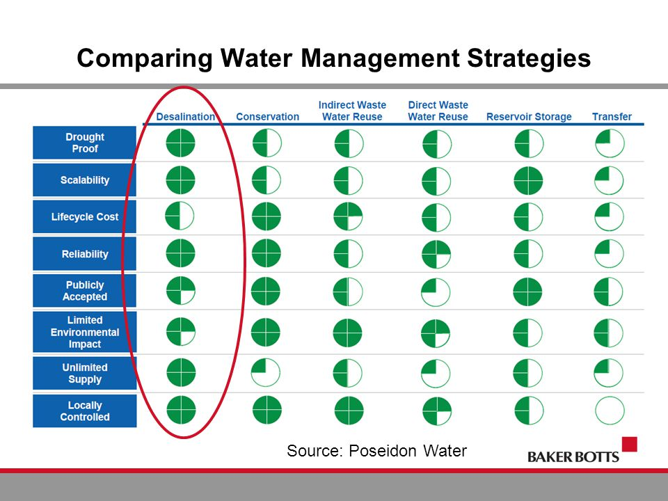 Comparing Water Management Strategies Source: Poseidon Water