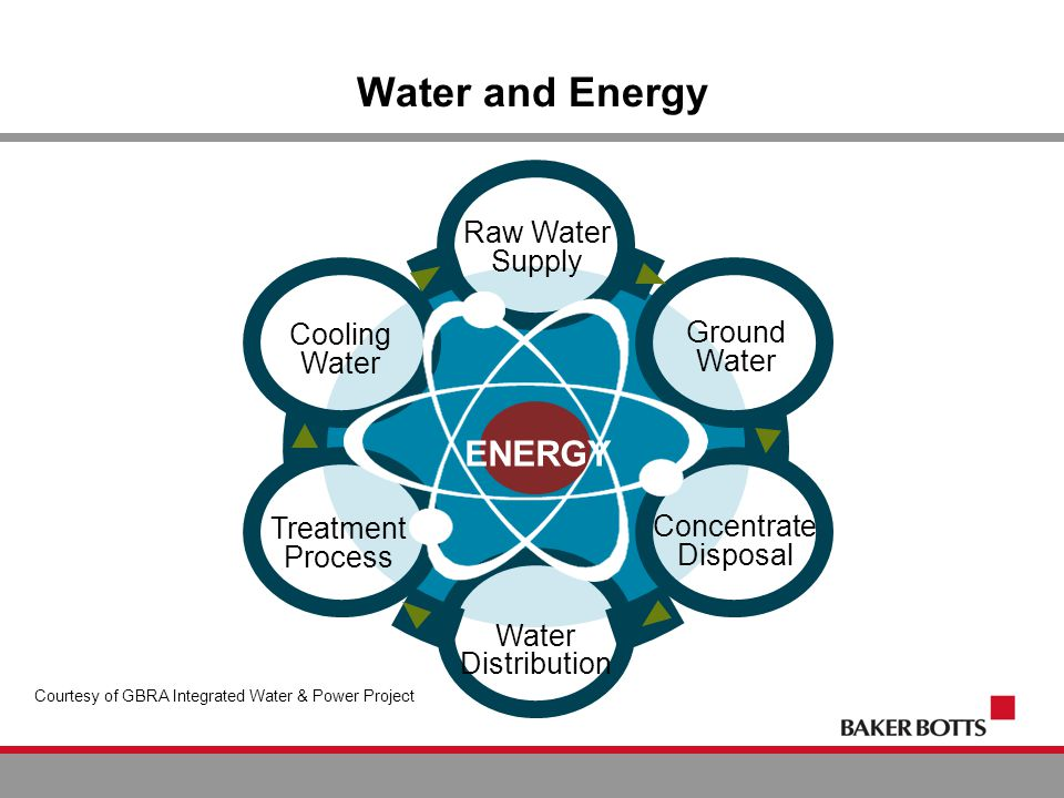 Raw Water Supply Concentrate Disposal Water Distribution Cooling Water Treatment Process Ground Water ENERGY Water and Energy Courtesy of GBRA Integra
