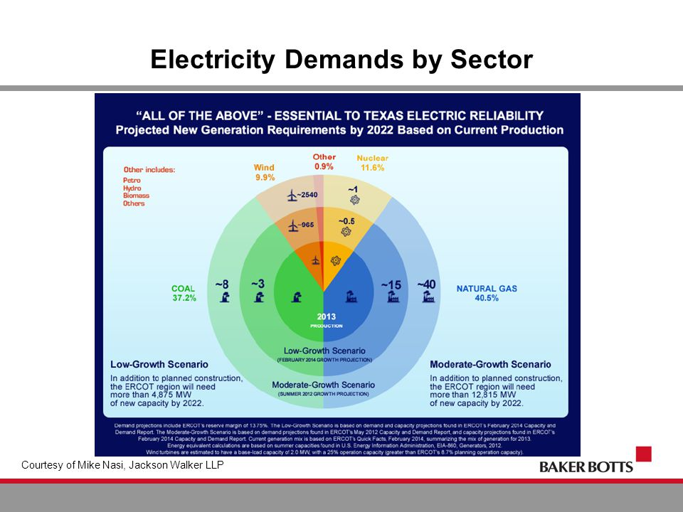 Electricity Demands by Sector Courtesy of Mike Nasi, Jackson Walker LLP
