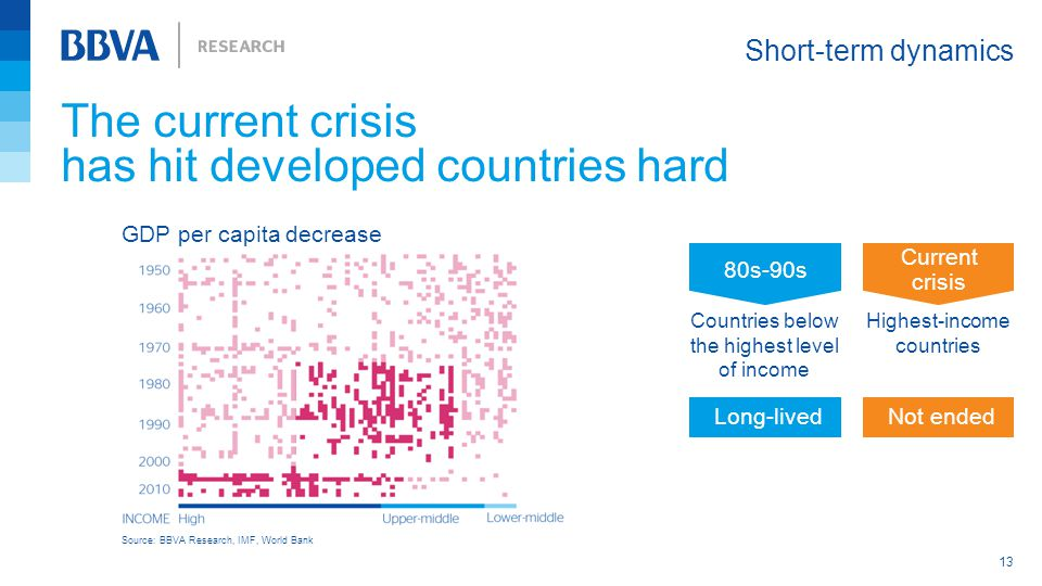 The current crisis has hit developed countries hard Short-term dynamics 13 Source: BBVA Research, IMF, World Bank 80s-90s Current crisis Countries below the highest level of income Highest-income countries Long-livedNot ended GDP per capita decrease