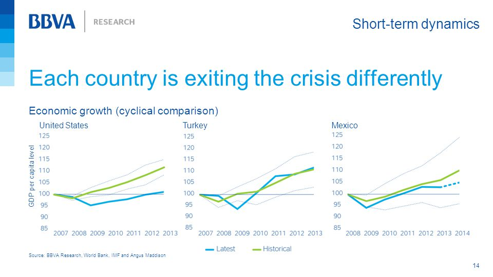 Each country is exiting the crisis differently Short-term dynamics 14 Source: BBVA Research, World Bank, IMF and Angus Maddison Economic growth (cyclical comparison) TurkeyMexicoUnited States GDP per capita level