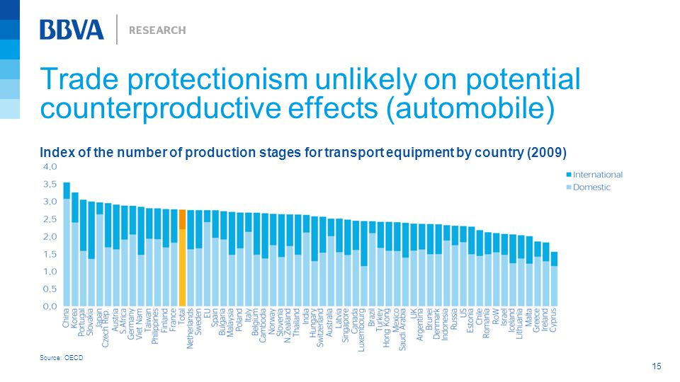 15 Trade protectionism unlikely on potential counterproductive effects (automobile) Index of the number of production stages for transport equipment by country (2009) Source: OECD