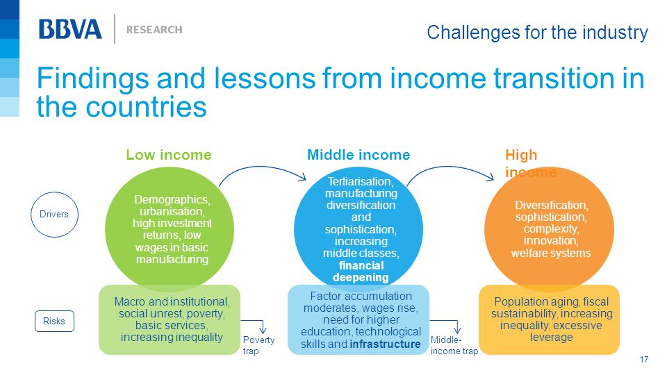 Findings and lessons from income transition in the countries Challenges for the industry 17 Diversification, sophistication, complexity, innovation, welfare systems Low income Tertiarisation, manufacturing diversification and sophistication, increasing middle classes, financial deepening Middle incomeHigh income Demographics, urbanisation, high investment returns, low wages in basic manufacturing Macro and institutional, social unrest, poverty, basic services, increasing inequality Drivers Risks Factor accumulation moderates, wages rise, need for higher education, technological skills and infrastructure Population aging, fiscal sustainability, increasing inequality, excessive leverage Poverty trap Middle- income trap