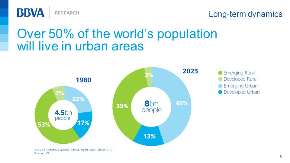 "Over 50% of the world's population will live in urban areas Long-term dynamics 6 ""EAGLEs Economic Outlook. Annual report 2013"", March 2013 Source: UN"