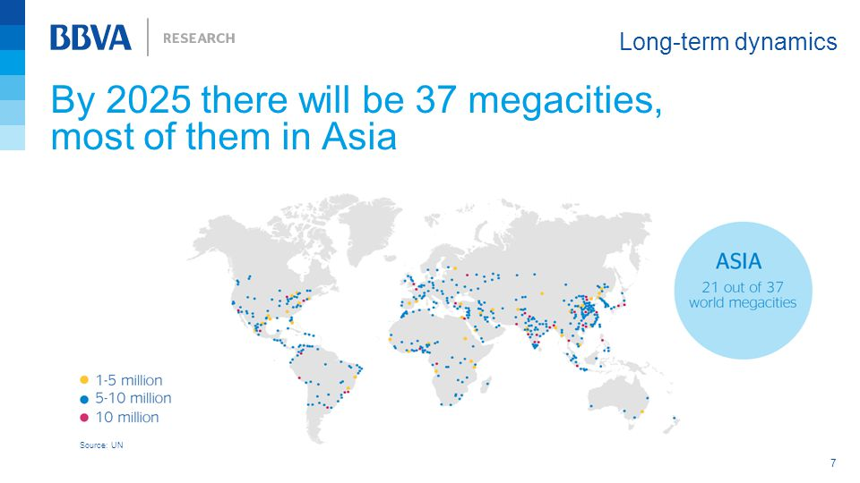 By 2025 there will be 37 megacities, most of them in Asia Long-term dynamics 7 Source: UN