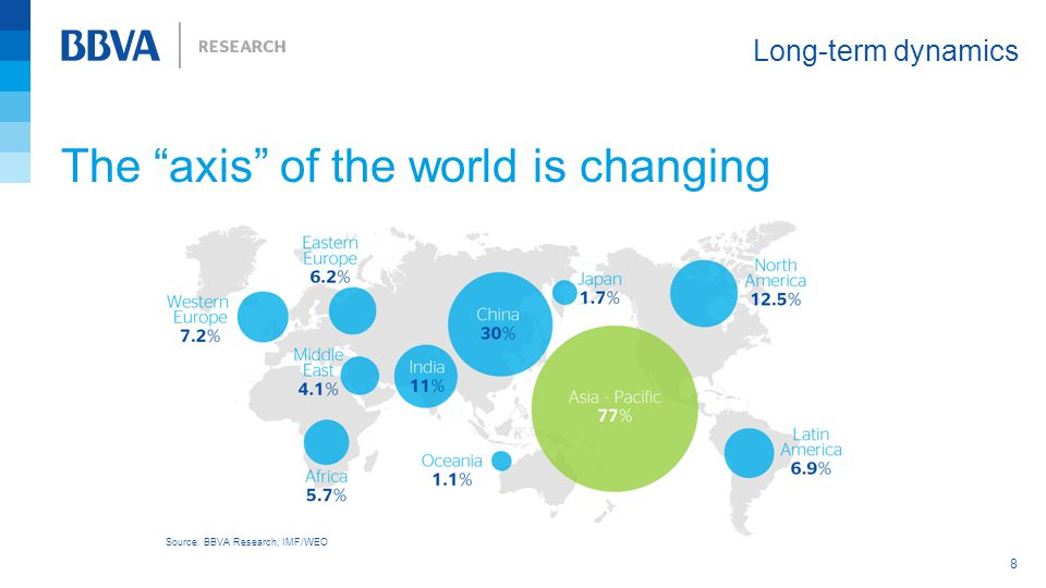 The axis of the world is changing Long-term dynamics 8 Source: BBVA Research, IMF/WEO