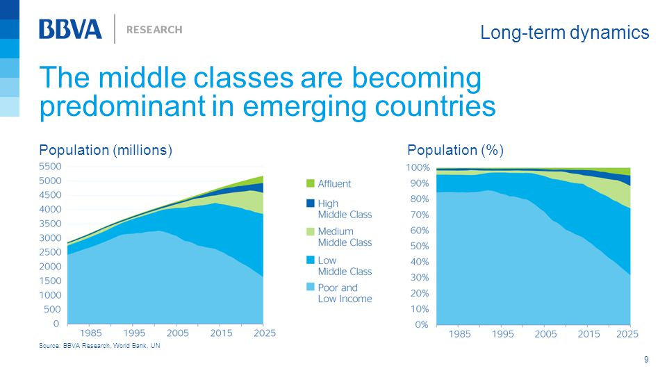 The middle classes are becoming predominant in emerging countries Long-term dynamics 9 Source: BBVA Research, World Bank, UN Population (millions)Population (%)