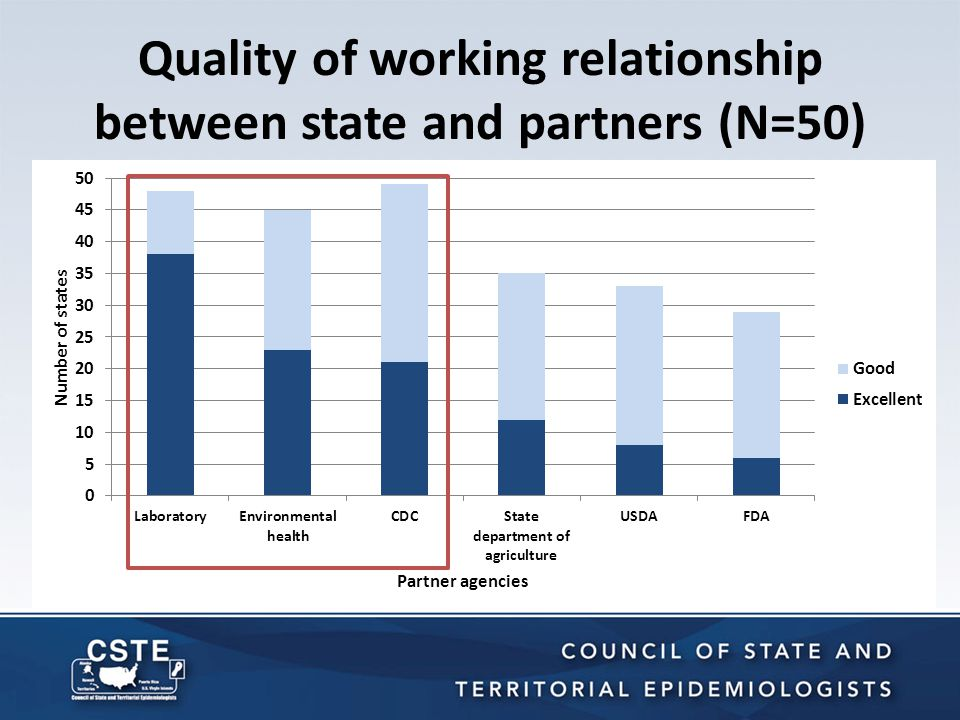 Quality of working relationship between state and partners (N=50)