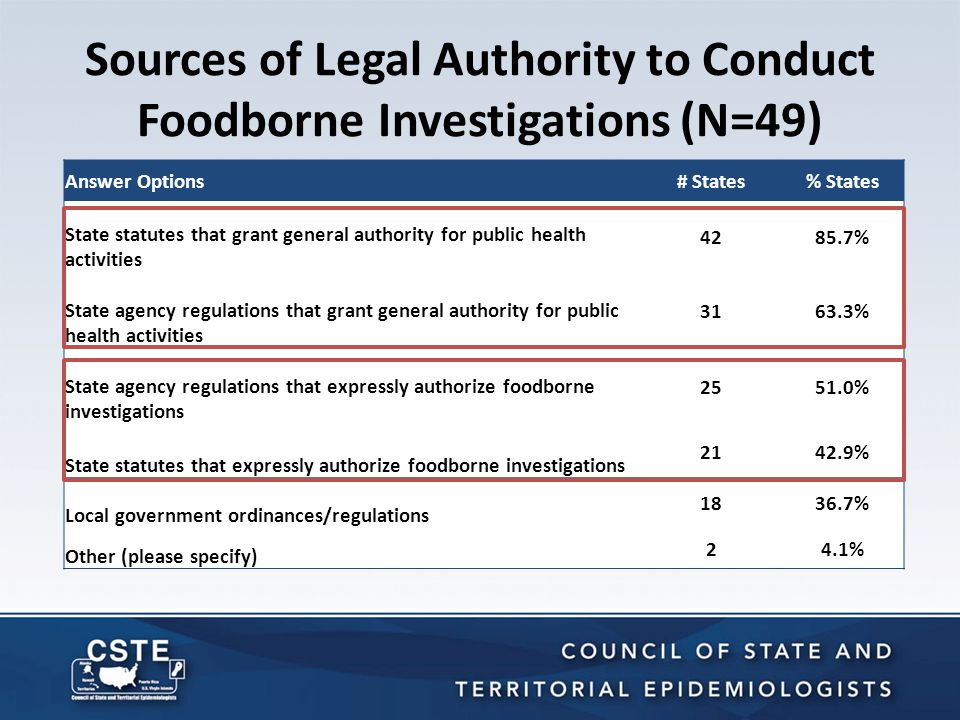 Sources of Legal Authority to Conduct Foodborne Investigations (N=49) Answer Options# States% States State statutes that grant general authority for p