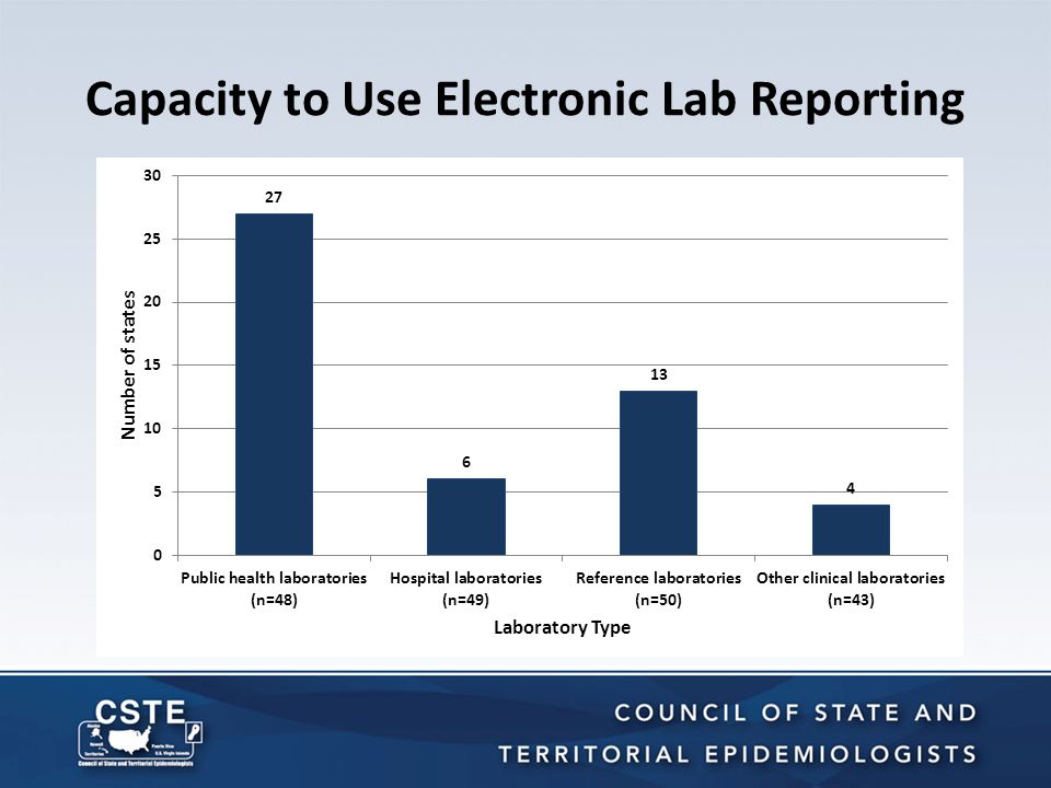 Capacity to Use Electronic Lab Reporting