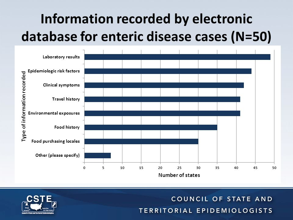 Information recorded by electronic database for enteric disease cases (N=50)