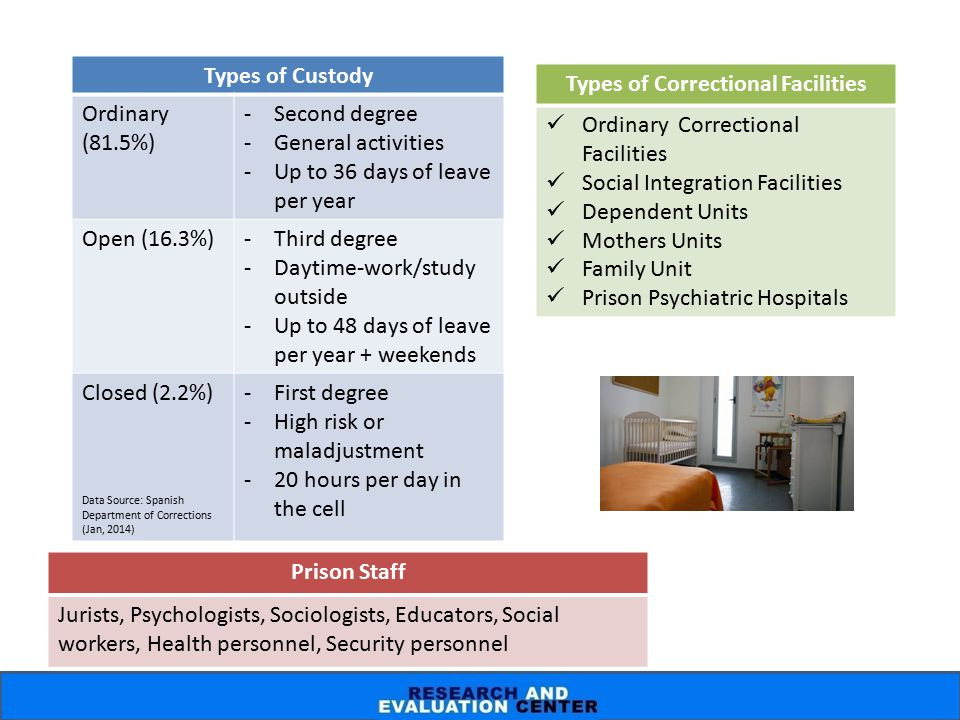 Types of Custody Ordinary (81.5%) -Second degree -General activities -Up to 36 days of leave per year Open (16.3%)-Third degree -Daytime-work/study ou