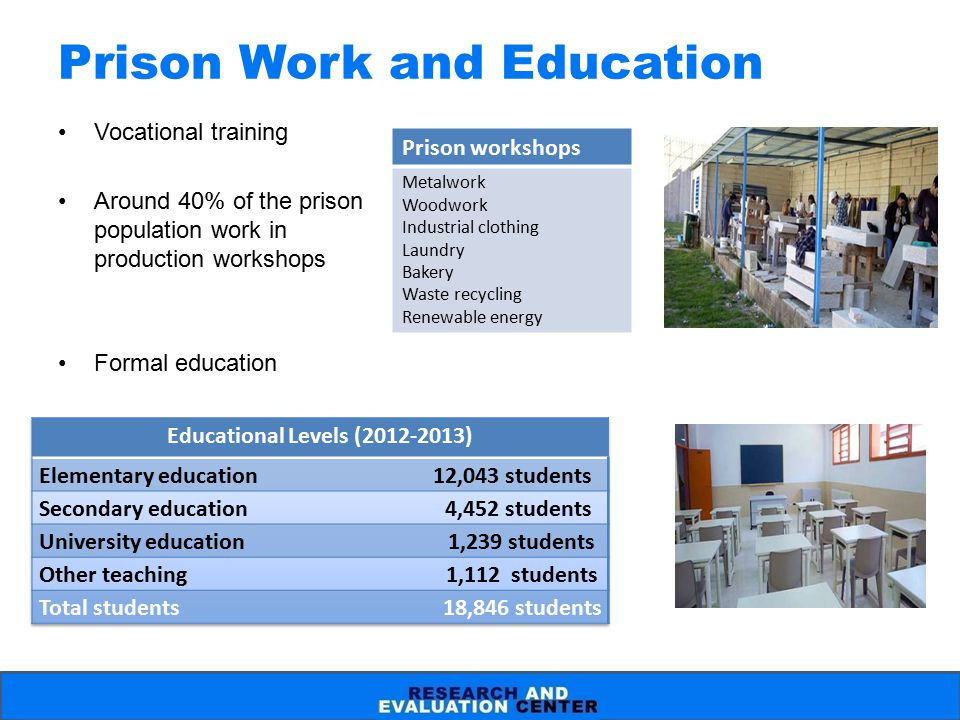 Prison Work and Education Vocational training Around 40% of the prison population work in production workshops Formal education Prison workshops Metal