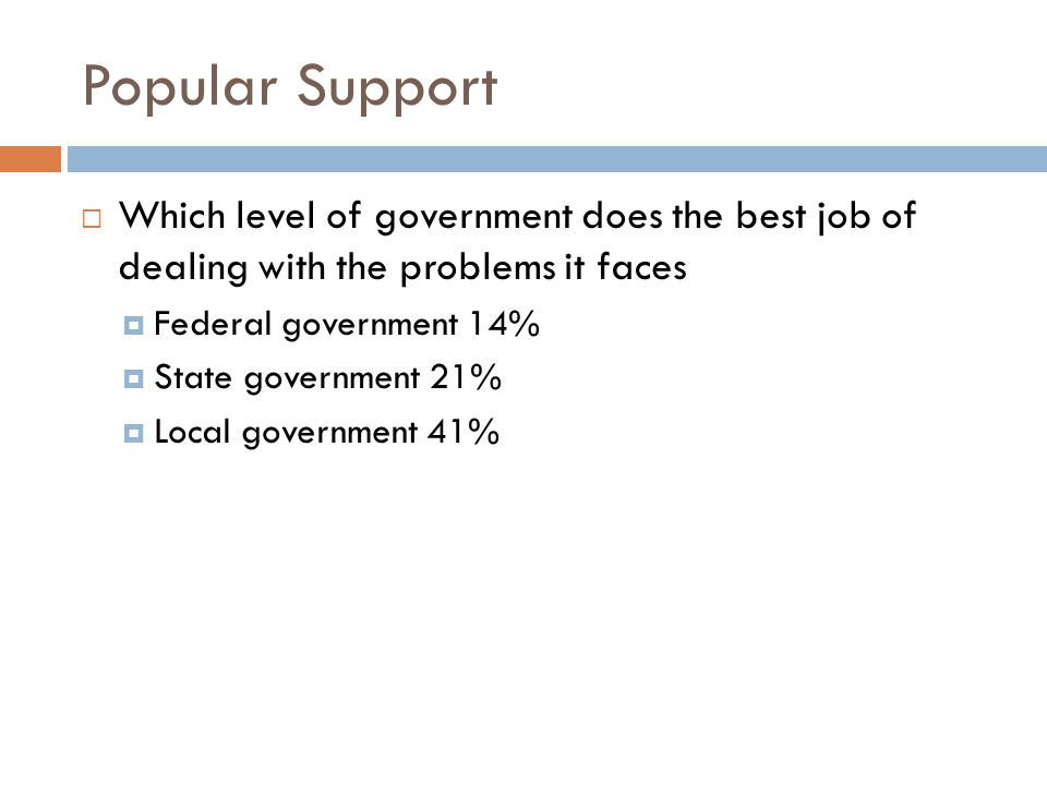 Popular Support  Which level of government does the best job of dealing with the problems it faces  Federal government 14%  State government 21% 
