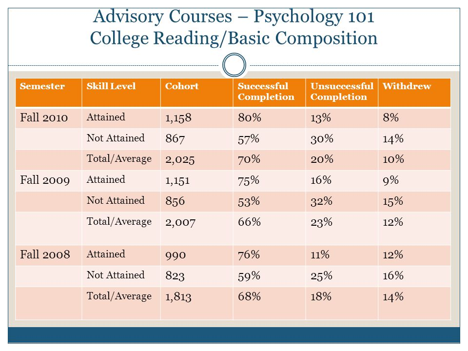 Advisory Courses – Psychology 101 College Reading/Basic Composition SemesterSkill LevelCohortSuccessful Completion Unsuccessful Completion Withdrew Fall 2010 Attained 1,15880%13%8% Not Attained 86757%30%14% Total/Average 2,02570%20%10% Fall 2009 Attained 1,15175%16%9% Not Attained 85653%32%15% Total/Average 2,00766%23%12% Fall 2008 Attained 99076%11%12% Not Attained 82359%25%16% Total/Average 1,81368%18%14%