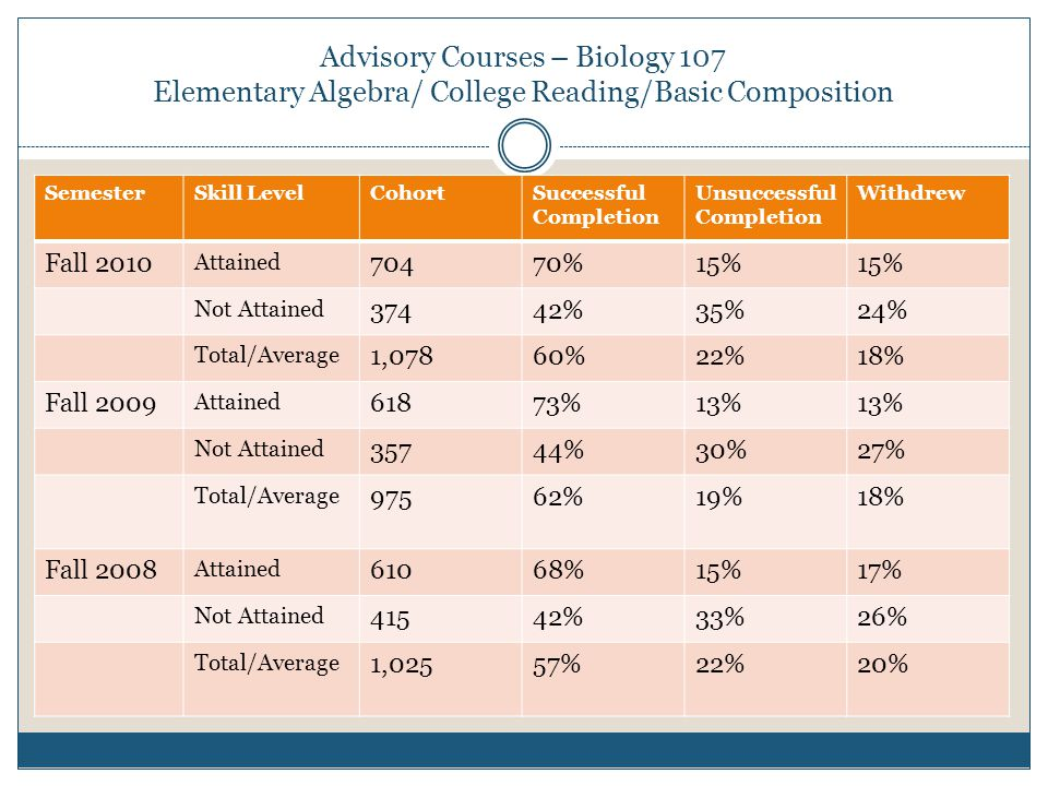 Advisory Courses – Biology 107 Elementary Algebra/ College Reading/Basic Composition SemesterSkill LevelCohortSuccessful Completion Unsuccessful Completion Withdrew Fall 2010 Attained 70470%15% Not Attained 37442%35%24% Total/Average 1,07860%22%18% Fall 2009 Attained 61873%13% Not Attained 35744%30%27% Total/Average 97562%19%18% Fall 2008 Attained 61068%15%17% Not Attained 41542%33%26% Total/Average 1,02557%22%20%
