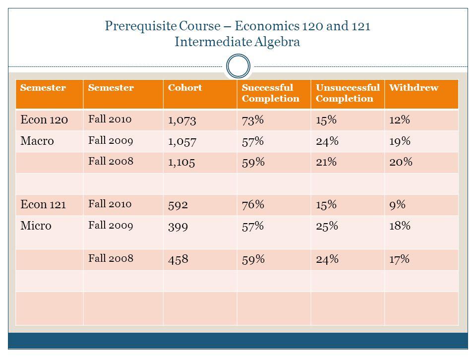 Prerequisite Course – Economics 120 and 121 Intermediate Algebra Semester CohortSuccessful Completion Unsuccessful Completion Withdrew Econ 120 Fall 2010 1,07373%15%12% Macro Fall 2009 1,05757%24%19% Fall 2008 1,10559%21%20% Econ 121 Fall 2010 59276%15%9% Micro Fall 2009 39957%25%18% Fall 2008 45859%24%17%