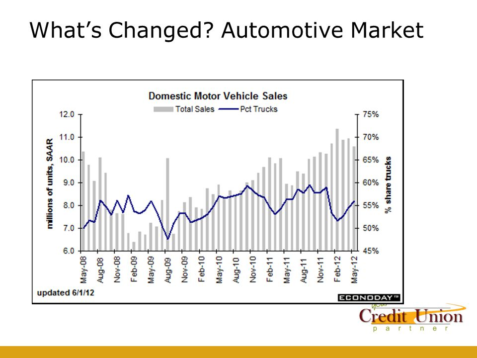 What's Changed Automotive Market