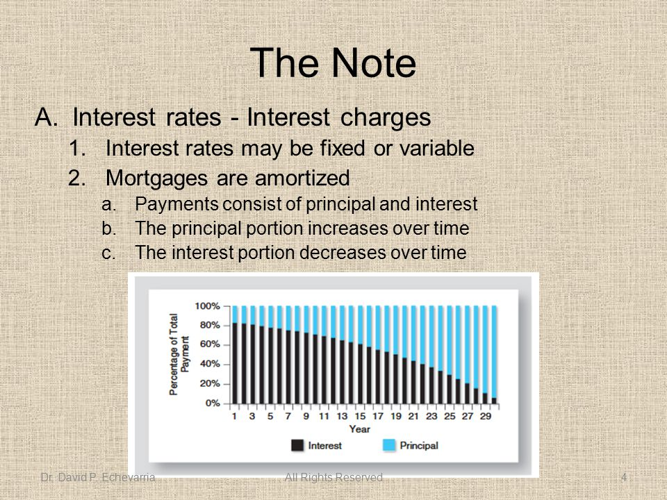 The Note A.Interest rates - Interest charges 1.Interest rates may be fixed or variable 2.Mortgages are amortized a.Payments consist of principal and interest b.The principal portion increases over time c.The interest portion decreases over time Dr.