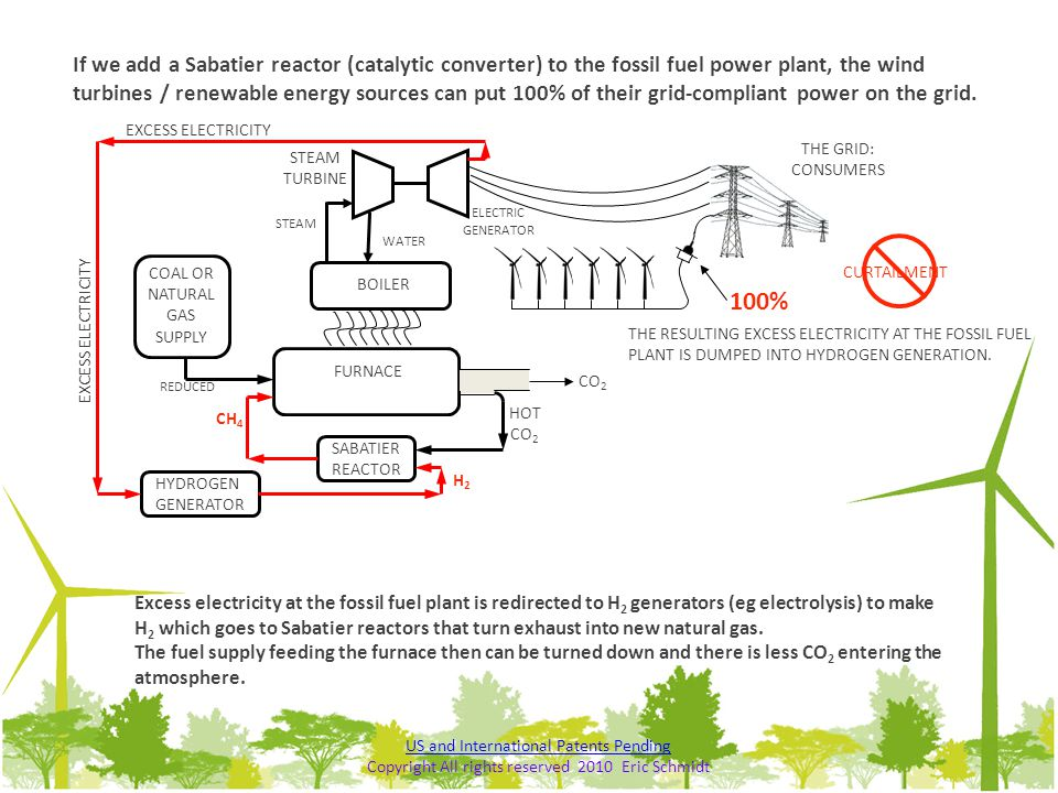 ELECTRIC GENERATOR FURNACE COAL OR NATURAL GAS SUPPLY BOILER STEAM TURBINE STEAM WATER THE GRID: CONSUMERS CO 2 100% If we add a Sabatier reactor (cat