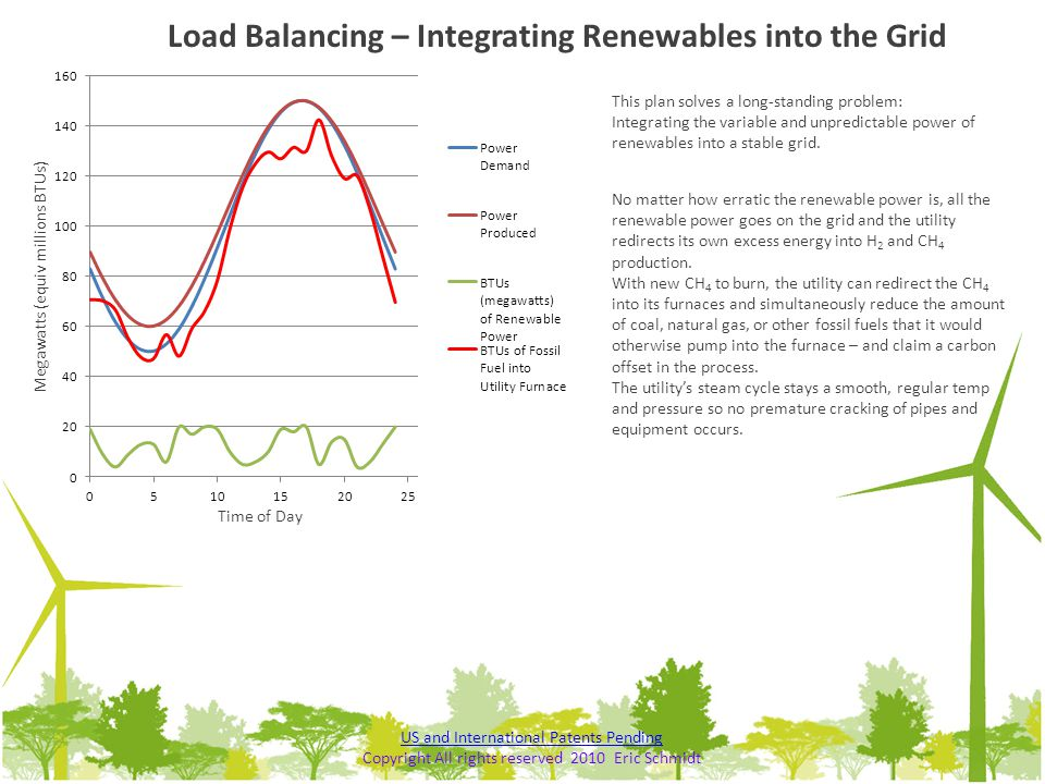 This plan solves a long-standing problem: Integrating the variable and unpredictable power of renewables into a stable grid. Load Balancing – Integrat