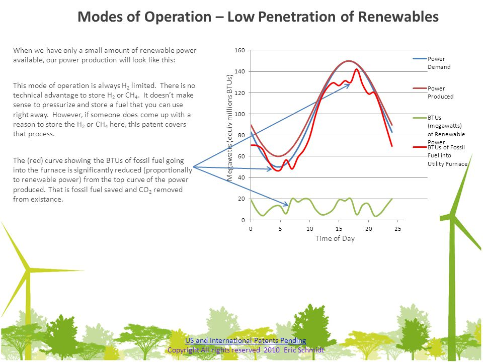 When we have only a small amount of renewable power available, our power production will look like this: Modes of Operation – Low Penetration of Renew