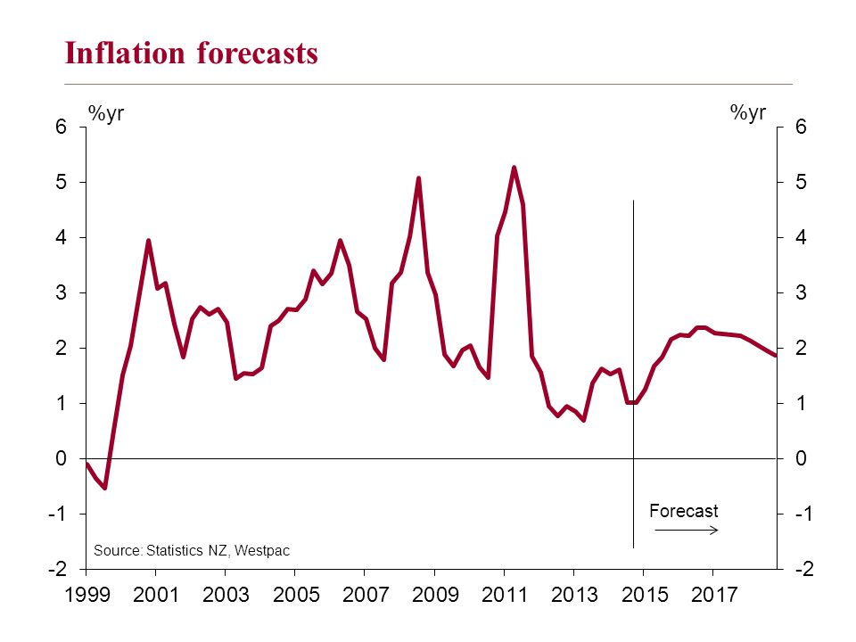 Inflation forecasts