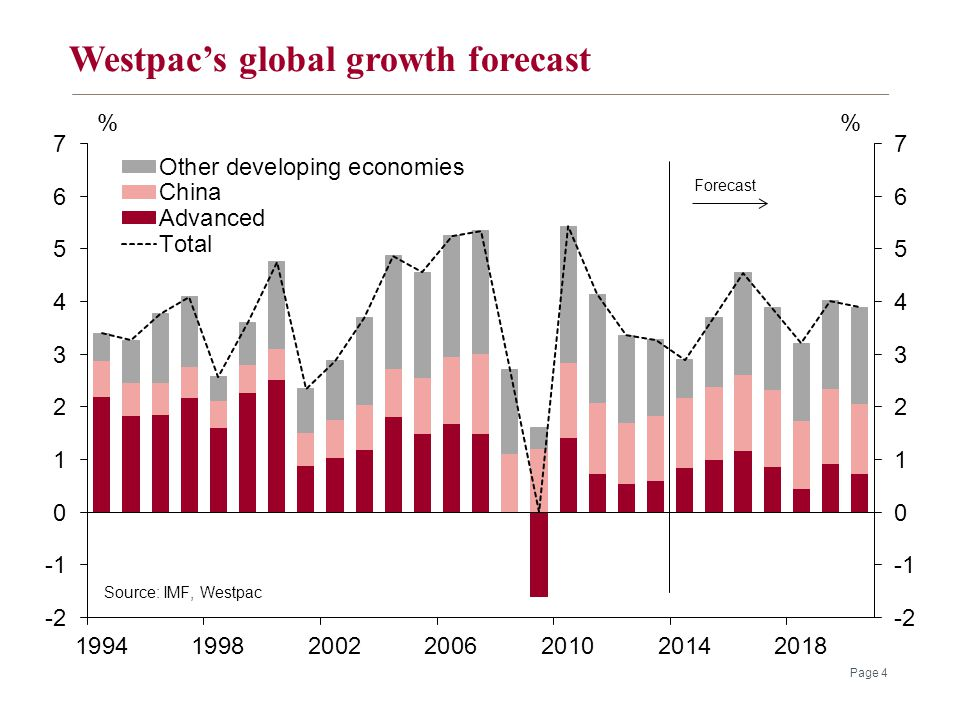 Westpac's global growth forecast Page 4