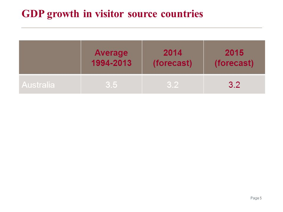 GDP growth in visitor source countries Page 5 Average 1994-2013 2014 (forecast) 2015 (forecast) Australia3.53.2 China10.17.47.5 US3.12.12.5 UK2.42.62.1 Euro area2.10.70.9 Japan0.81.01.4