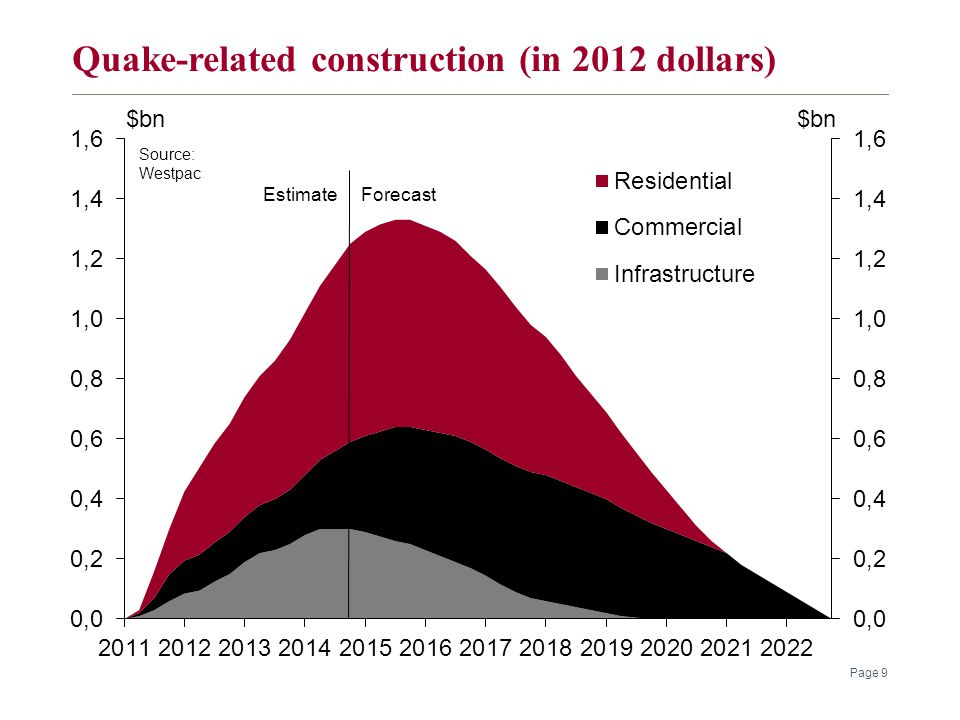 Quake-related construction (in 2012 dollars) Page 9