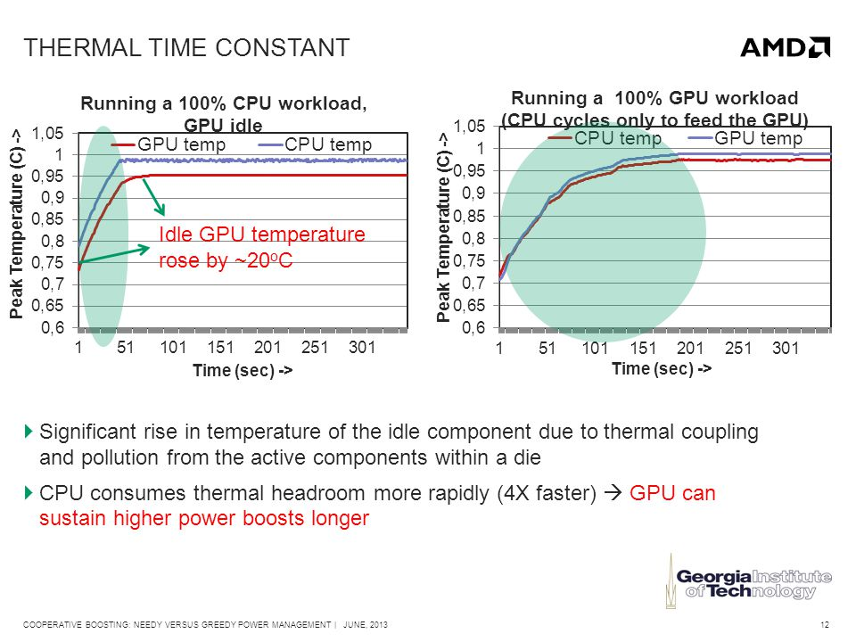 12COOPERATIVE BOOSTING: NEEDY VERSUS GREEDY POWER MANAGEMENT | JUNE, 2013 THERMAL TIME CONSTANT  Significant rise in temperature of the idle component due to thermal coupling and pollution from the active components within a die  CPU consumes thermal headroom more rapidly (4X faster)  GPU can sustain higher power boosts longer Idle GPU temperature rose by ~20 o C