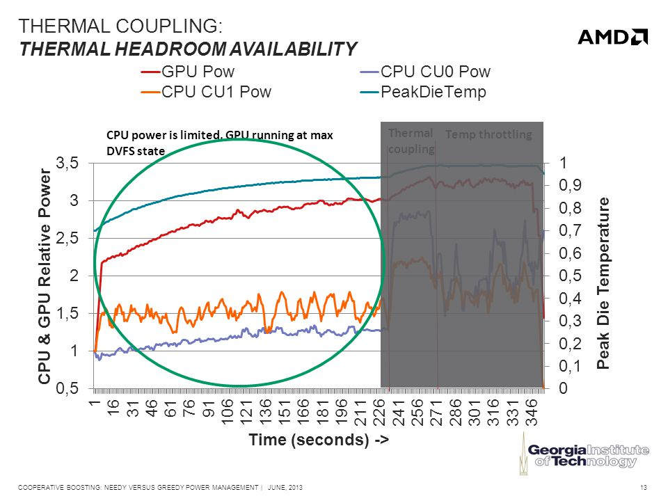 13COOPERATIVE BOOSTING: NEEDY VERSUS GREEDY POWER MANAGEMENT | JUNE, 2013 THERMAL COUPLING: THERMAL HEADROOM AVAILABILITY