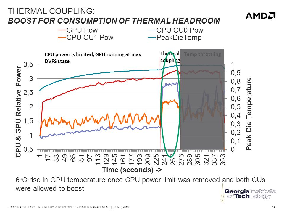 14COOPERATIVE BOOSTING: NEEDY VERSUS GREEDY POWER MANAGEMENT | JUNE, 2013 THERMAL COUPLING: BOOST FOR CONSUMPTION OF THERMAL HEADROOM 6 o C rise in GPU temperature once CPU power limit was removed and both CUs were allowed to boost