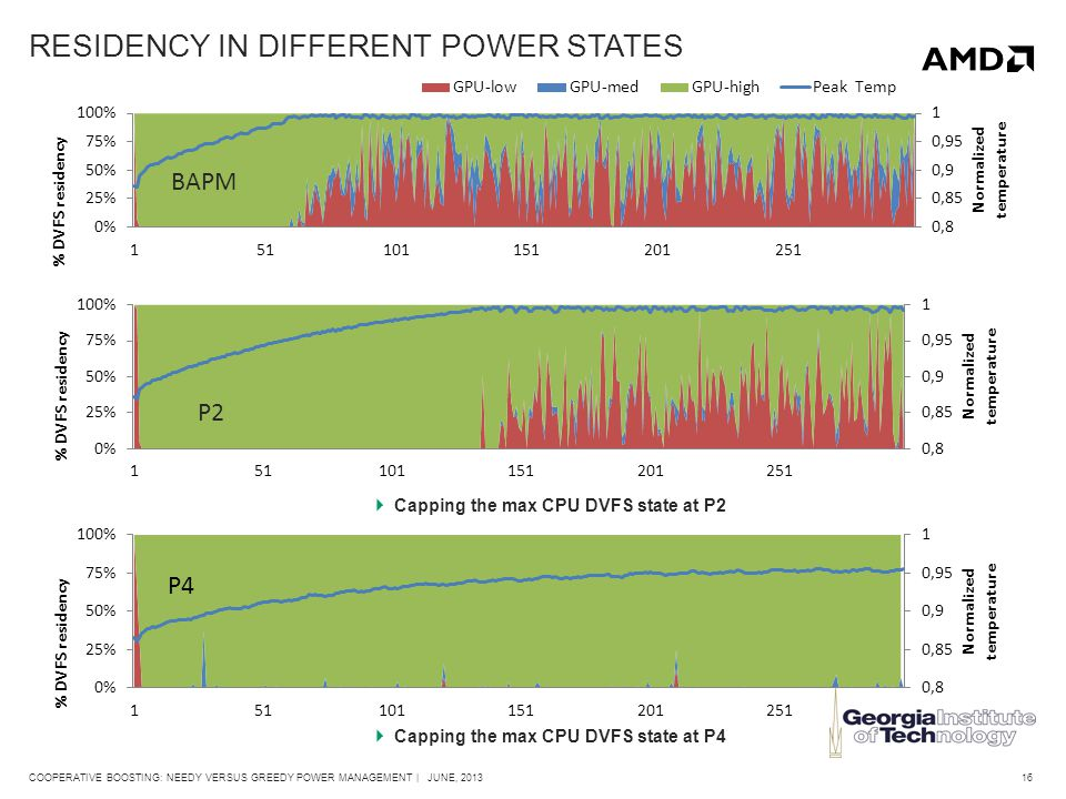 16COOPERATIVE BOOSTING: NEEDY VERSUS GREEDY POWER MANAGEMENT | JUNE, 2013 BAPM P2  Capping the max CPU DVFS state at P2  Capping the max CPU DVFS state at P4 RESIDENCY IN DIFFERENT POWER STATES