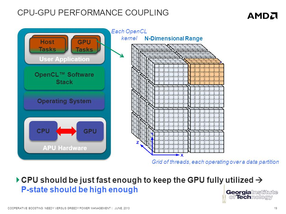 19COOPERATIVE BOOSTING: NEEDY VERSUS GREEDY POWER MANAGEMENT | JUNE, 2013 CPU-GPU PERFORMANCE COUPLING  CPU should be just fast enough to keep the GPU fully utilized  P-state should be high enough APU Hardware CPU Operating System User Application OpenCL™ Software Stack Host Tasks GPU Tasks GPU Each OpenCL kernel Grid of threads, each operating over a data partition N-Dimensional Range