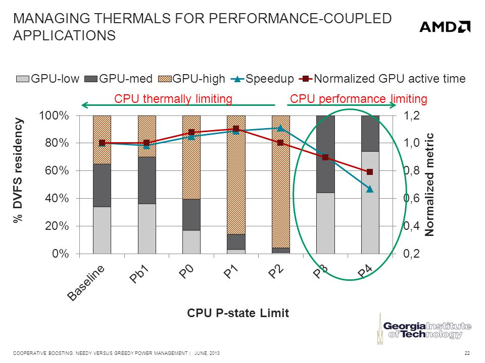 22COOPERATIVE BOOSTING: NEEDY VERSUS GREEDY POWER MANAGEMENT | JUNE, 2013 MANAGING THERMALS FOR PERFORMANCE-COUPLED APPLICATIONS