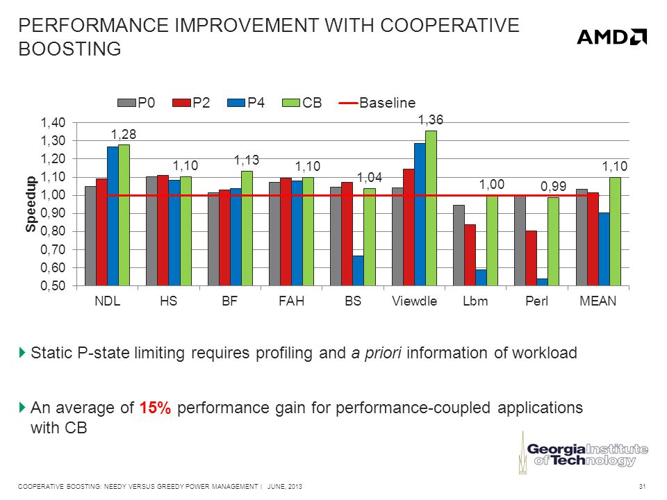 31COOPERATIVE BOOSTING: NEEDY VERSUS GREEDY POWER MANAGEMENT | JUNE, 2013 PERFORMANCE IMPROVEMENT WITH COOPERATIVE BOOSTING  Static P-state limiting requires profiling and a priori information of workload  An average of 15% performance gain for performance-coupled applications with CB