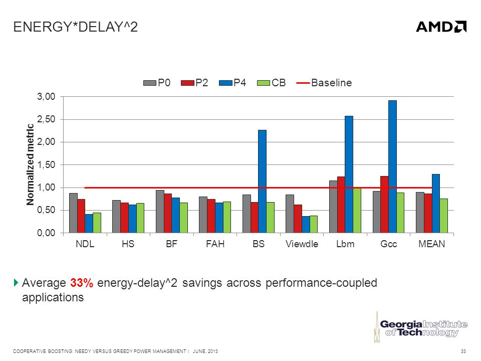 33COOPERATIVE BOOSTING: NEEDY VERSUS GREEDY POWER MANAGEMENT | JUNE, 2013 ENERGY*DELAY^2  Average 33% energy-delay^2 savings across performance-coupled applications