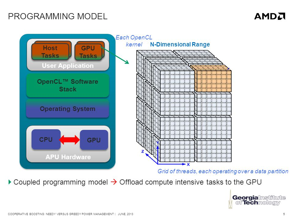 5COOPERATIVE BOOSTING: NEEDY VERSUS GREEDY POWER MANAGEMENT | JUNE, 2013 PROGRAMMING MODEL  Coupled programming model  Offload compute intensive tasks to the GPU APU Hardware CPU Operating System User Application OpenCL™ Software Stack Host Tasks GPU Tasks GPU Each OpenCL kernel Grid of threads, each operating over a data partition N-Dimensional Range