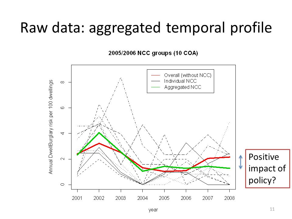 Raw data: aggregated temporal profile Positive impact of policy? 11