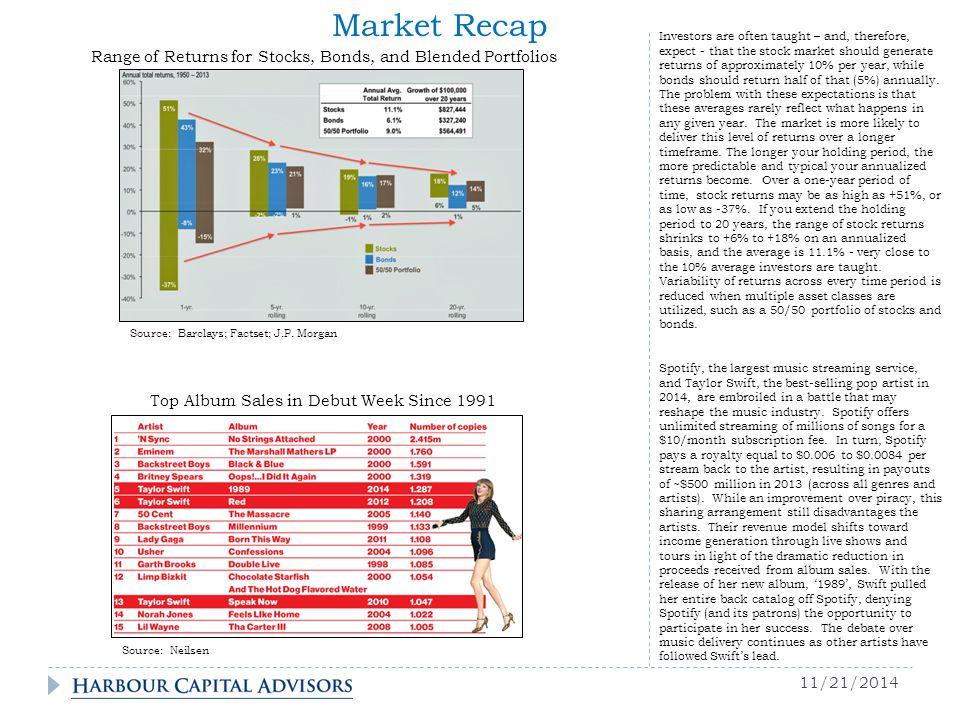 11/21/2014 Market Recap Source: Neilsen Source: Barclays; Factset; J.P.